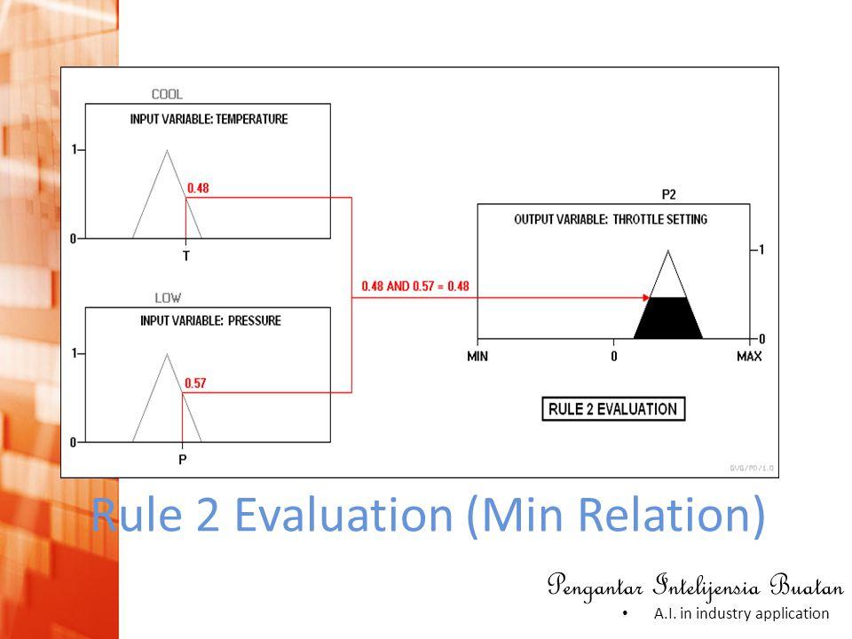 Pengantar Intelijensia Buatan • A.I. in industry application Rule 2 Evaluation (Min Relation)