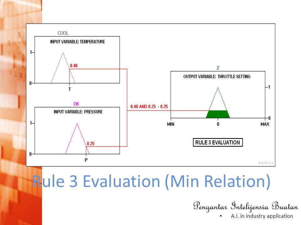 Pengantar Intelijensia Buatan • A.I. in industry application Rule 3 Evaluation (Min Relation)
