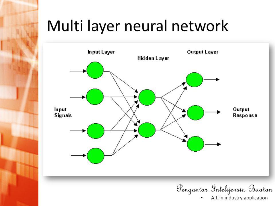 Pengantar Intelijensia Buatan • A.I. in industry application Multi layer neural network