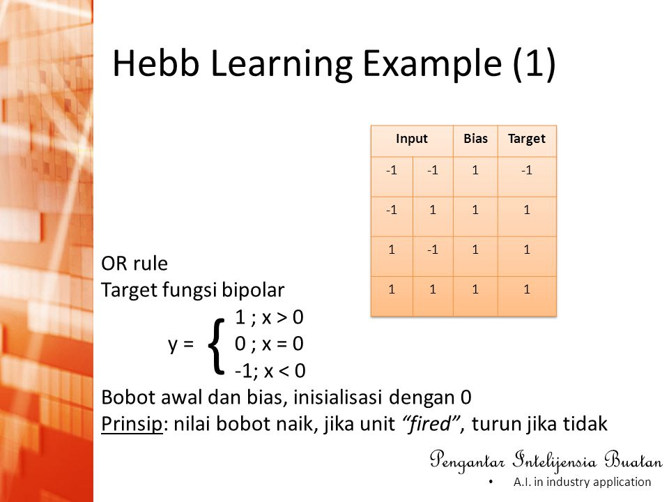 Pengantar Intelijensia Buatan • A.I. in industry application Hebb Learning Example (1) OR rule Target fungsi bipolar 1 ; x > 0 y = 0 ; x = 0 -1; x < 0