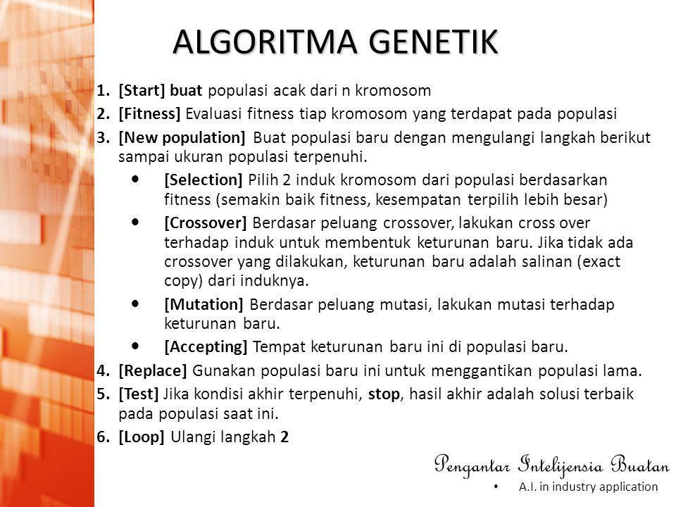 Pengantar Intelijensia Buatan • A.I. in industry application ALGORITMA GENETIK 1.[Start] buat populasi acak dari n kromosom 2.[Fitness] Evaluasi fitne