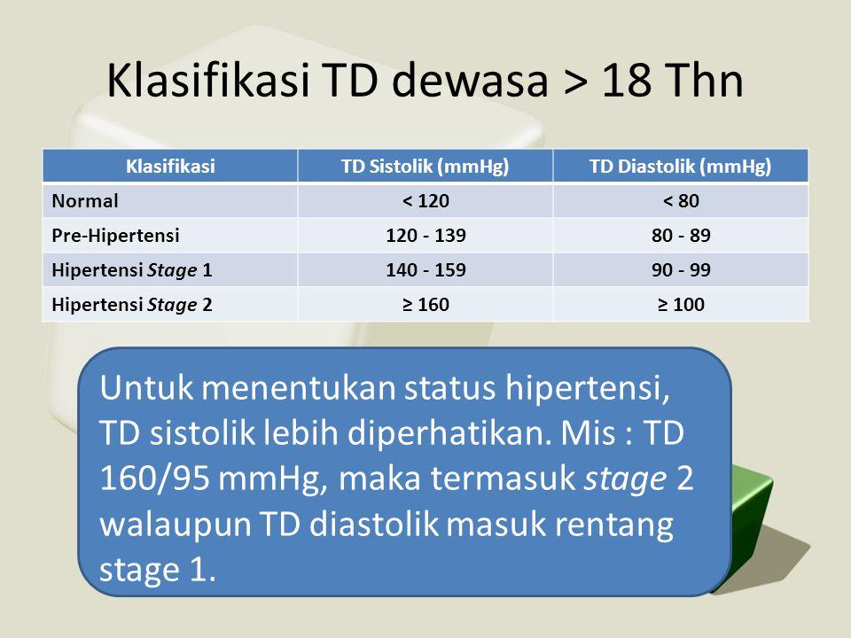 Klasifikasi TD dewasa > 18 Thn KlasifikasiTD Sistolik (mmHg)TD Diastolik (mmHg) Normal< 120< 80 Pre-Hipertensi120 - 13980 - 89 Hipertensi Stage 1140 -