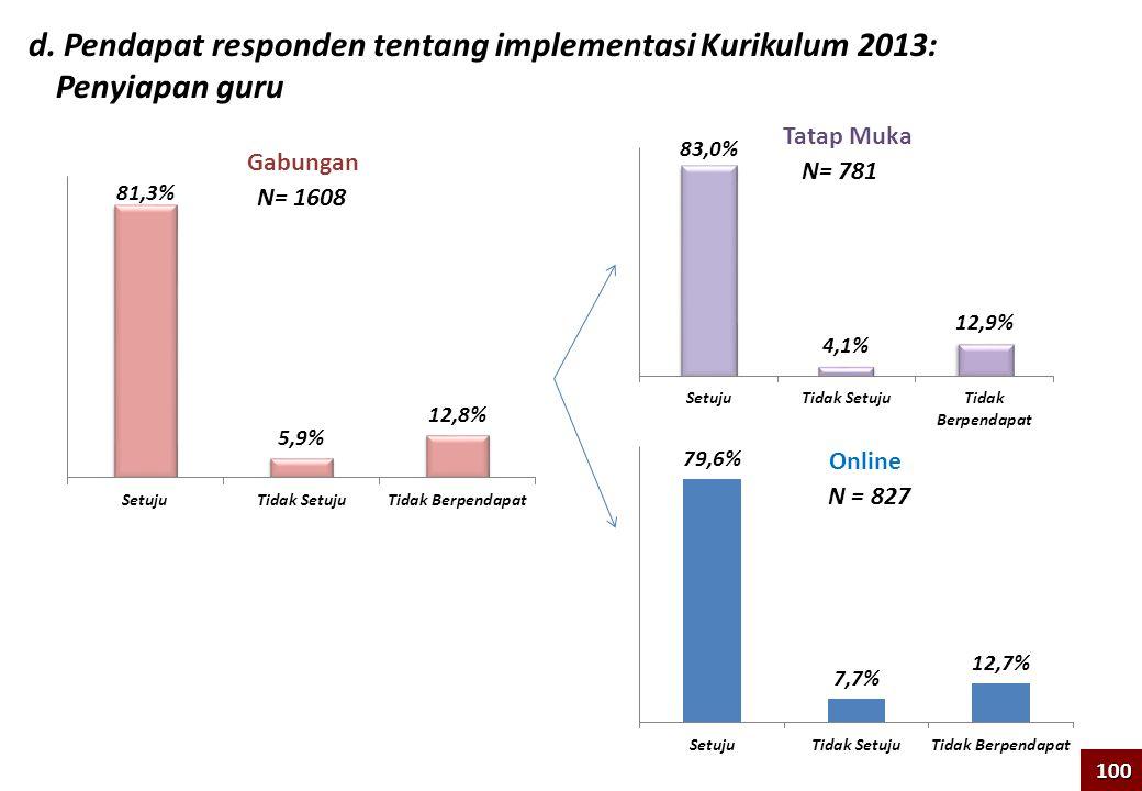 d. Pendapat responden tentang implementasi Kurikulum 2013: Penyiapan guru 100 N= 1608 Tatap Muka Online Gabungan N = 827 N= 781