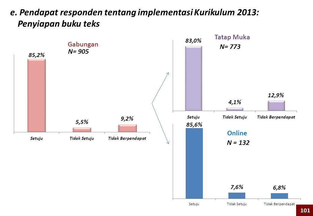 e. Pendapat responden tentang implementasi Kurikulum 2013: Penyiapan buku teks 101 N= 905 N = 132 Tatap Muka Online Gabungan N= 773