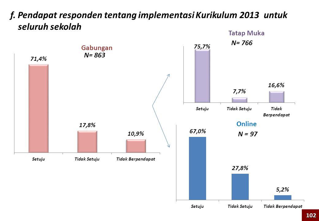 f. Pendapat responden tentang implementasi Kurikulum 2013 untuk seluruh sekolah Tatap Muka Online Gabungan N= 766 N = 97 102 N= 863