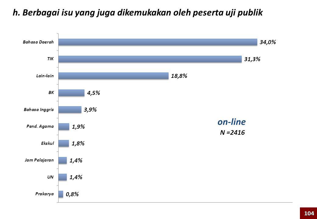 h. Berbagai isu yang juga dikemukakan oleh peserta uji publik N =2416 104 on-line