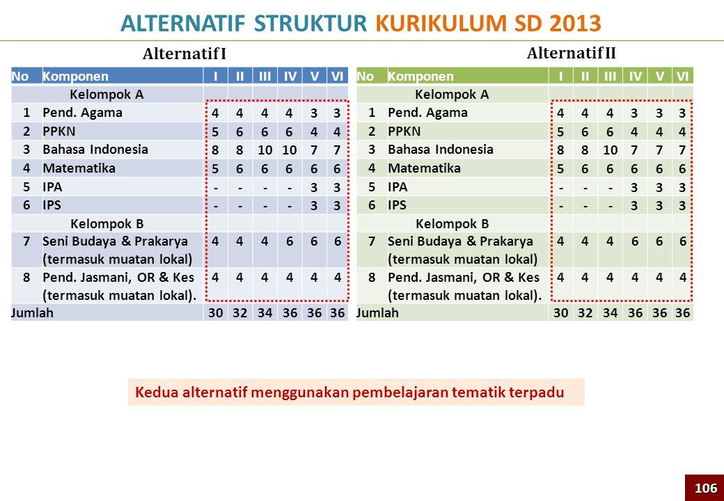 ALTERNATIF STRUKTUR KURIKULUM SD 2013 Alternatif I 106 NoKomponenIIIIIIIVVVI Kelompok A 1Pend. Agama 444433 2PPKN 566644 3Bahasa Indonesia 8810 77 4Ma