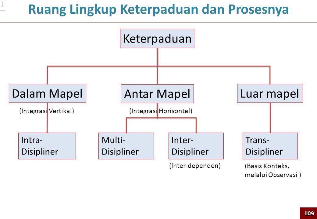 Keterpaduan Dalam Mapel Antar Mapel Luar mapel Intra- Disipliner (Integrasi Vertikal) Trans- Disipliner Multi- Disipliner Inter- Disipliner (Integrasi