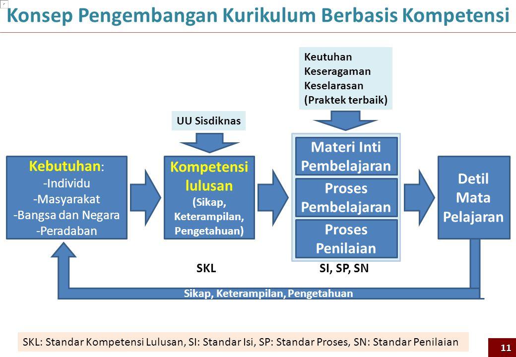 Konsep Pengembangan Kurikulum Berbasis Kompetensi 11 Kebutuhan : -Individu -Masyarakat -Bangsa dan Negara -Peradaban Kompetensi lulusan (Sikap, Ketera