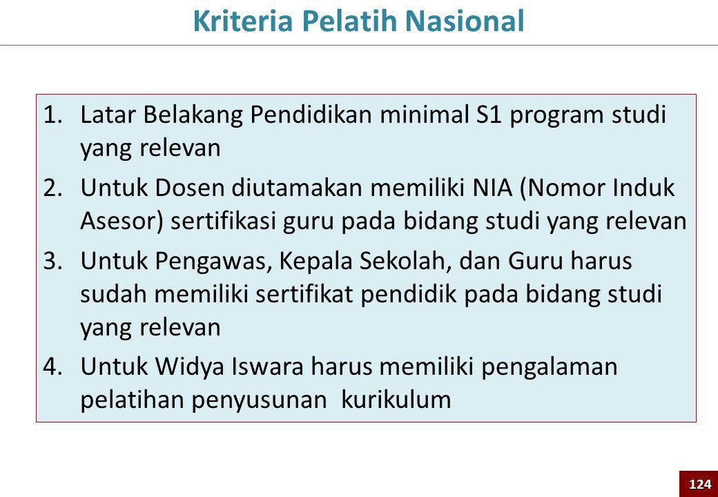 1.Latar Belakang Pendidikan minimal S1 program studi yang relevan 2.Untuk Dosen diutamakan memiliki NIA (Nomor Induk Asesor) sertifikasi guru pada bid