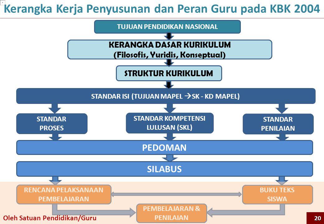 Kerangka Kerja Penyusunan dan Peran Guru pada KBK 2004 TUJUAN PENDIDIKAN NASIONAL STANDAR ISI (TUJUAN MAPEL  SK - KD MAPEL) KERANGKA DASAR KURIKULUM (Filosofis, Yuridis, Konseptual) STRUKTUR KURIKULUM STANDAR KOMPETENSI LULUSAN (SKL) SILABUS RENCANA PELAKSANAAN PEMBELAJARAN STANDAR PROSES STANDAR PENILAIAN BUKU TEKS SISWA PEMBELAJARAN & PENILAIAN PEDOMAN Oleh Satuan Pendidikan/Guru 20