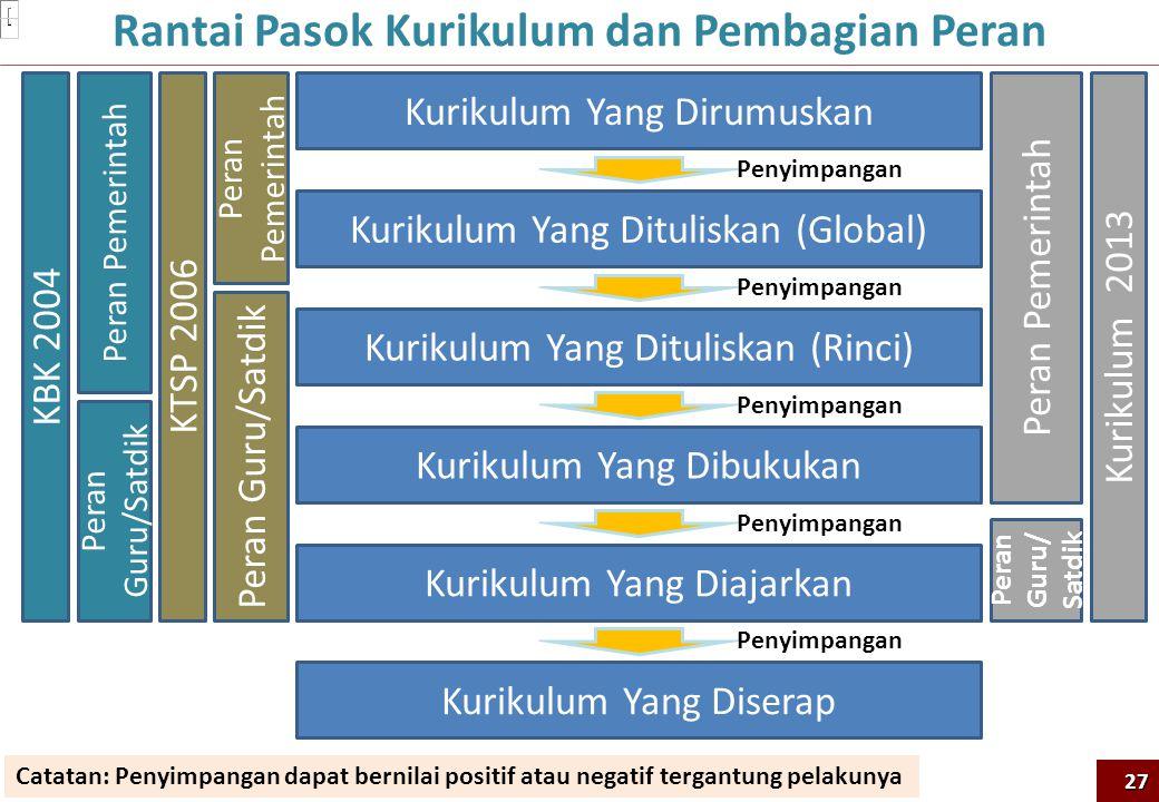 Rantai Pasok Kurikulum dan Pembagian Peran Kurikulum Yang Dirumuskan Kurikulum Yang Dituliskan (Global) Kurikulum Yang Dibukukan Kurikulum Yang Diajarkan Kurikulum Yang Diserap Kurikulum Yang Dituliskan (Rinci) Peran Guru/Satdik Peran Pemerintah KTSP 2006 Peran Guru/ Satdik Peran Pemerintah Kurikulum 2013 Peran Guru/Satdik Peran Pemerintah KBK 2004 Penyimpangan Catatan: Penyimpangan dapat bernilai positif atau negatif tergantung pelakunya 27