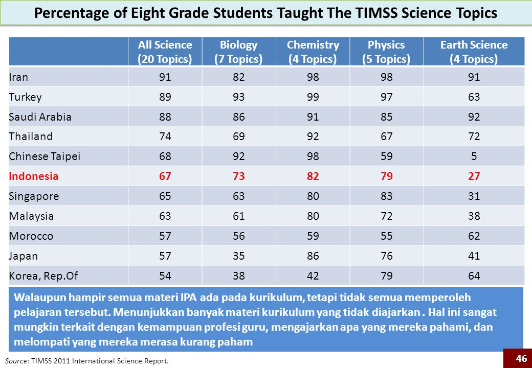 Percentage of Eight Grade Students Taught The TIMSS Science Topics Source: TIMSS 2011 International Science Report. All Science (20 Topics) Biology (7