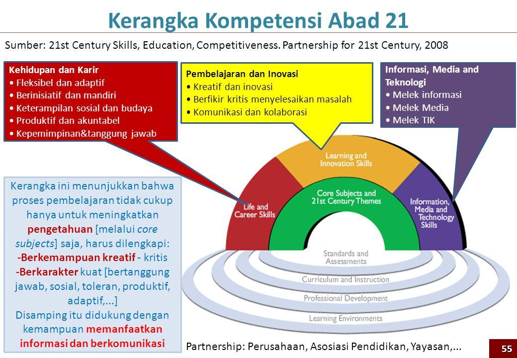 Pembelajaran dan Inovasi • Kreatif dan inovasi • Berfikir kritis menyelesaikan masalah • Komunikasi dan kolaborasi Informasi, Media and Teknologi • Me