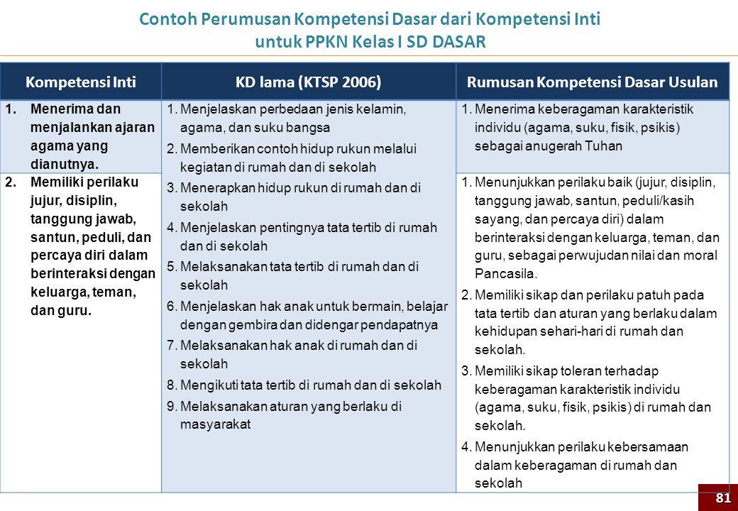 Contoh Perumusan Kompetensi Dasar dari Kompetensi Inti untuk PPKN Kelas I SD DASAR 81 Kompetensi IntiKD lama (KTSP 2006)Rumusan Kompetensi Dasar Usula