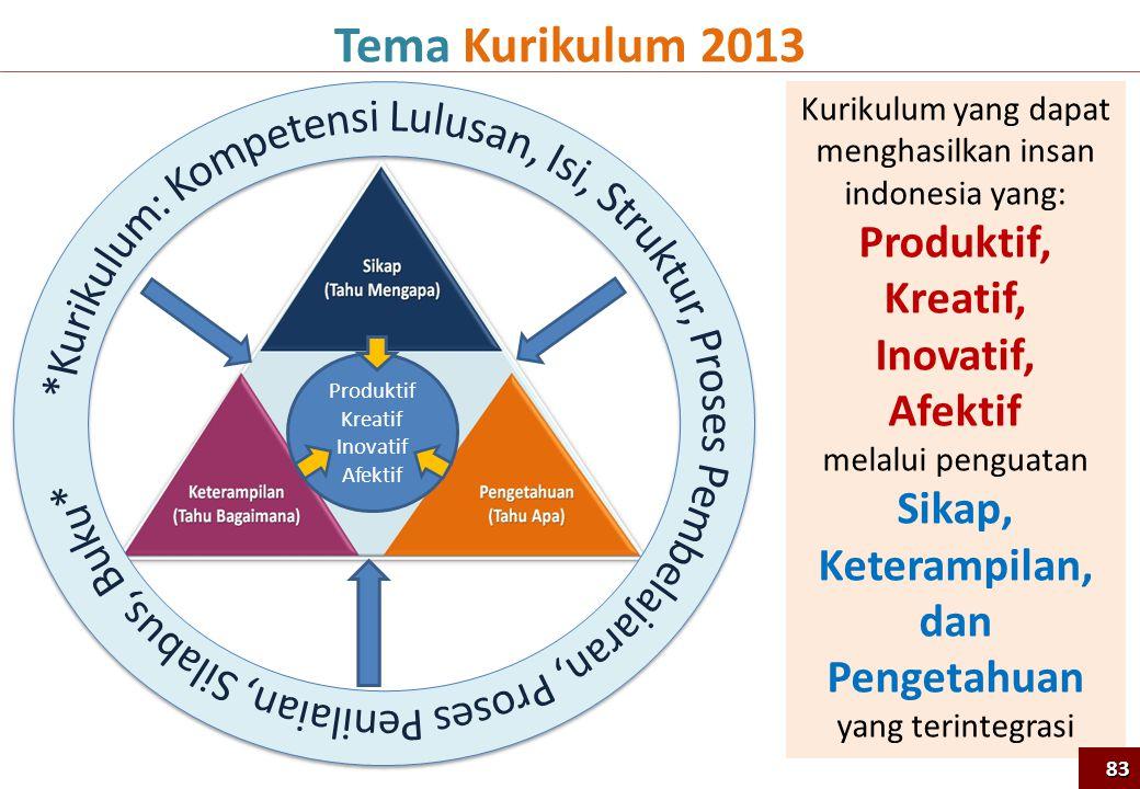 Kurikulum yang dapat menghasilkan insan indonesia yang: Produktif, Kreatif, Inovatif, Afektif melalui penguatan Sikap, Keterampilan, dan Pengetahuan yang terintegrasi Tema Kurikulum 2013 Produktif Kreatif Inovatif Afektif 83