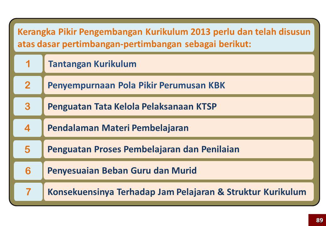 Penyempurnaan Pola Pikir Perumusan KBK 2 Penguatan Tata Kelola Pelaksanaan KTSP 3 Penguatan Proses Pembelajaran dan Penilaian 5 Penyesuaian Beban Guru dan Murid 6 Pendalaman Materi Pembelajaran 4 Tantangan Kurikulum 1 Konsekuensinya Terhadap Jam Pelajaran & Struktur Kurikulum 7 89 Kerangka Pikir Pengembangan Kurikulum 2013 perlu dan telah disusun atas dasar pertimbangan-pertimbangan sebagai berikut: