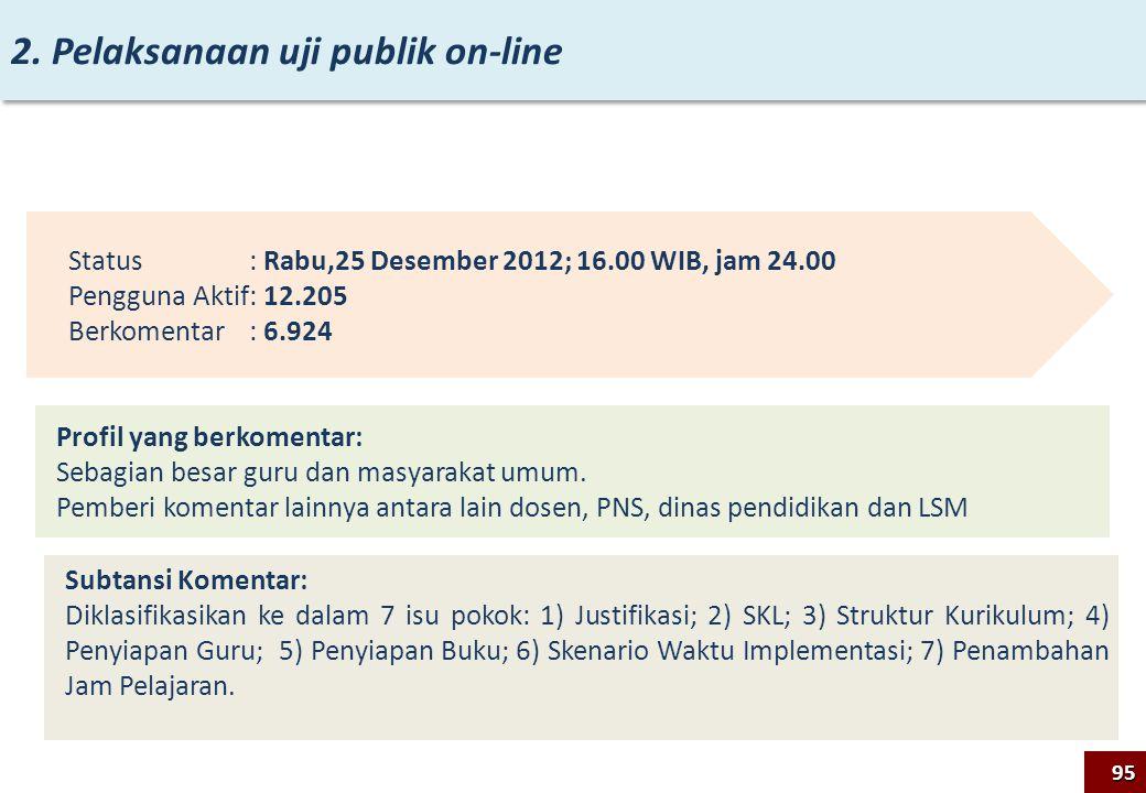 2. Pelaksanaan uji publik on-line 95 Status : Rabu,25 Desember 2012; 16.00 WIB, jam 24.00 Pengguna Aktif: 12.205 Berkomentar: 6.924 Profil yang berkom