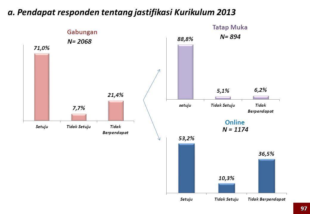 a. Pendapat responden tentang jastifikasi Kurikulum 2013 97 N= 894 N = 1174 Tatap Muka Online Gabungan N= 2068