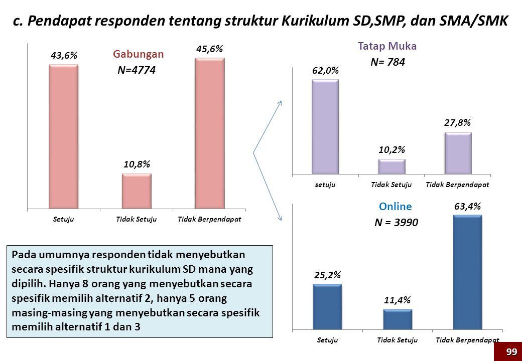 N=4774 N = 3990 c. Pendapat responden tentang struktur Kurikulum SD,SMP, dan SMA/SMK Tatap Muka Online Gabungan N= 784 99 Pada umumnya responden tidak