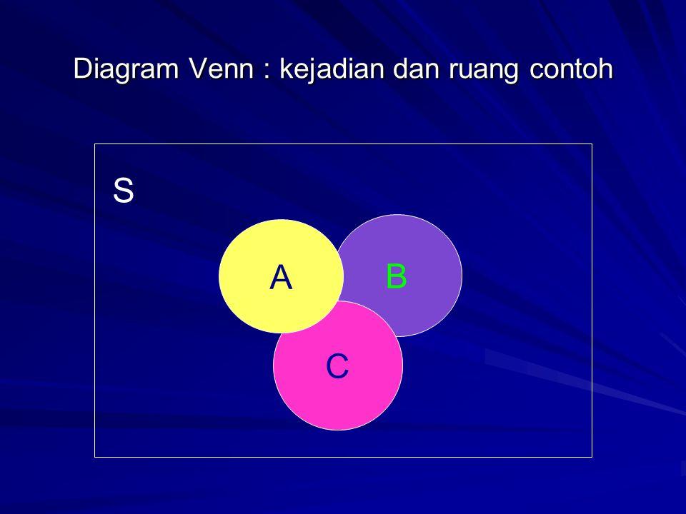 Diagram Venn : kejadian dan ruang contoh B C A S