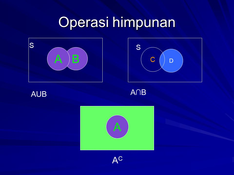 D Operasi himpunan B C A S S A AUB A∩B ACAC