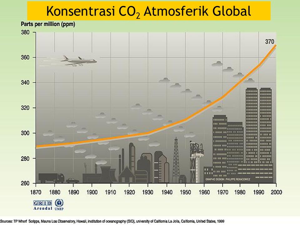 Konsentrasi CO 2 Atmosferik Global