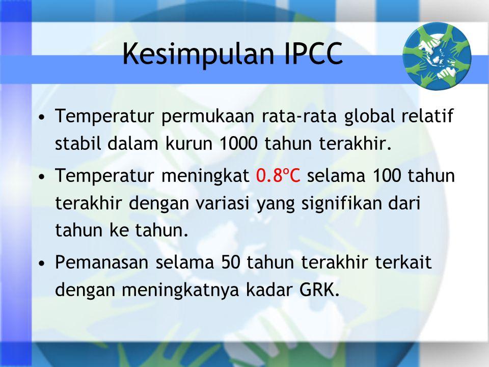 Kesimpulan IPCC •Temperatur permukaan rata-rata global relatif stabil dalam kurun 1000 tahun terakhir. •Temperatur meningkat 0.8ºC selama 100 tahun te