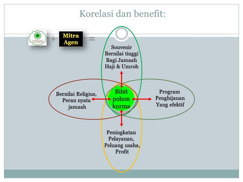 Korelasi dan benefit: Bibitpohonkurma Souvenir Bernilai tinggi Bagi Jamaah Haji & Umroh ProgramPenghijauan Yang efektif Bernilai Religius, Peran nyata
