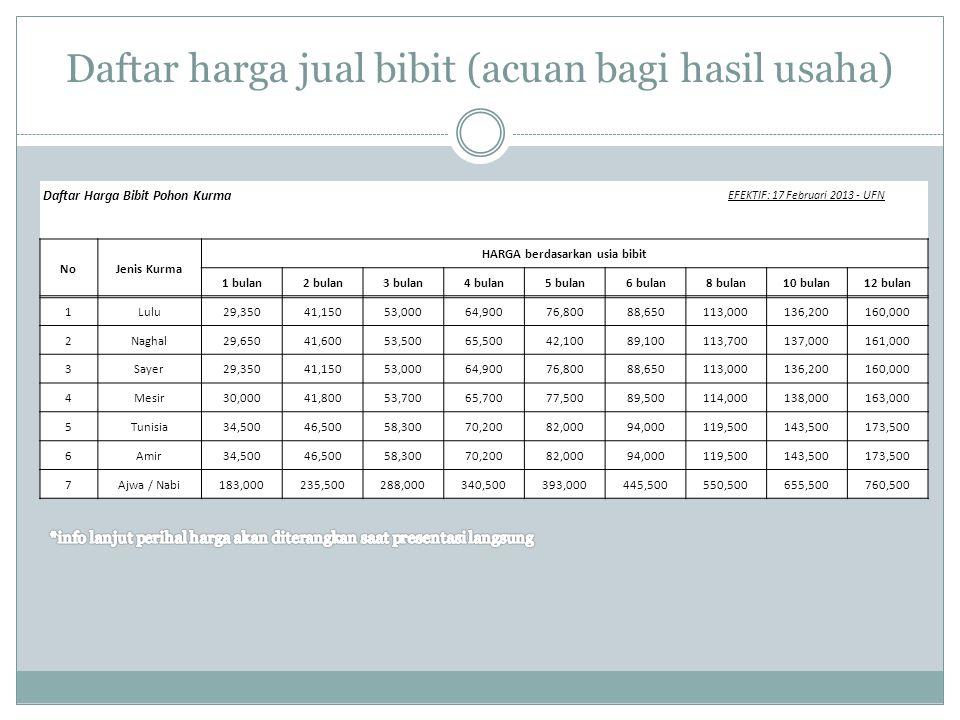 Daftar harga jual bibit (acuan bagi hasil usaha) Daftar Harga Bibit Pohon Kurma EFEKTIF: 17 Februari 2013 - UFN NoJenis Kurma HARGA berdasarkan usia b