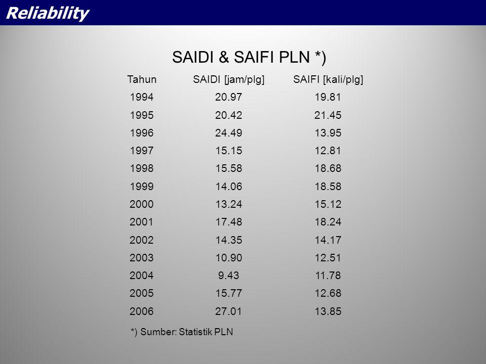 SAIDI & SAIFI PLN *) TahunSAIDI [jam/plg]SAIFI [kali/plg] 199420.9719.81 199520.4221.45 199624.4913.95 199715.1512.81 199815.5818.68 199914.0618.58 20
