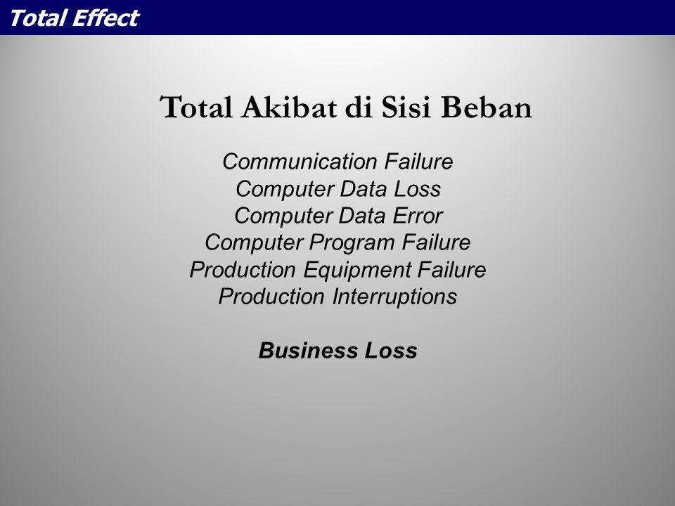 Total Akibat di Sisi Beban Communication Failure Computer Data Loss Computer Data Error Computer Program Failure Production Equipment Failure Producti
