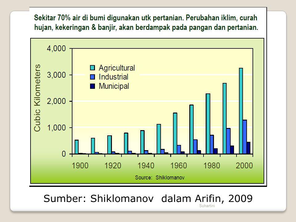 Sumber: Shiklomanov dalam Arifin, 2009