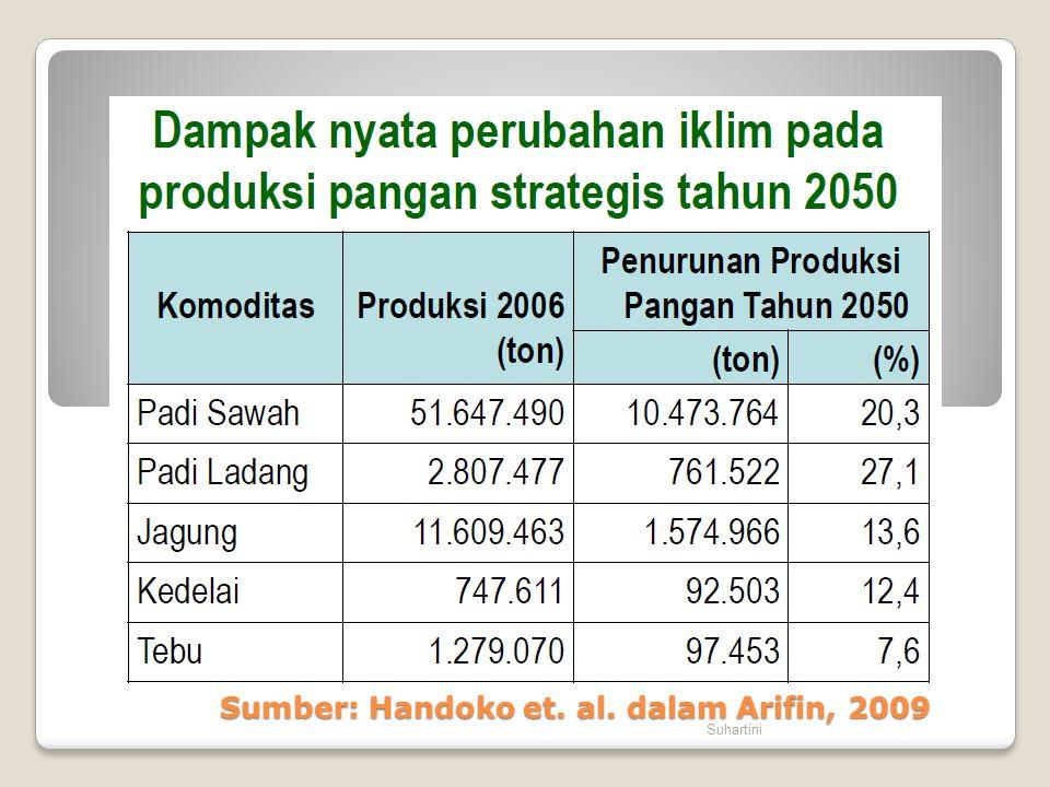 Sumber: Handoko et. al. dalam Arifin, 2009 Suhartini