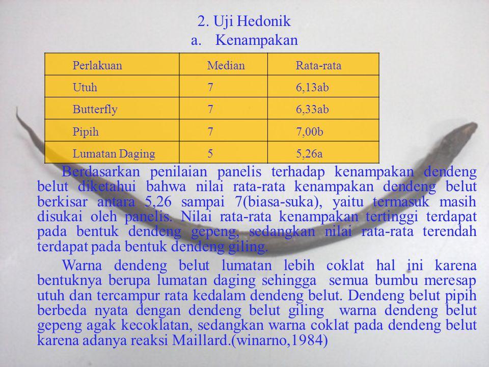 2. Uji Hedonik a.Kenampakan Berdasarkan penilaian panelis terhadap kenampakan dendeng belut diketahui bahwa nilai rata-rata kenampakan dendeng belut b