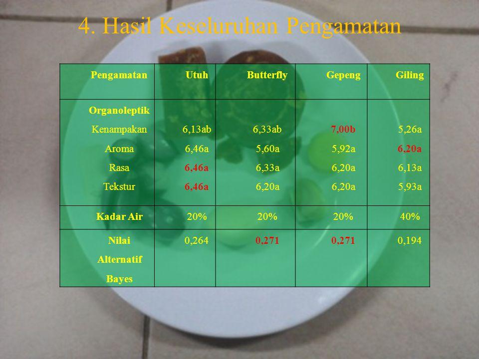4. Hasil Keseluruhan Pengamatan PengamatanUtuhButterflyGepengGiling Organoleptik Kenampakan Aroma Rasa Tekstur 6,13ab 6,46a 6,33ab 5,60a 6,33a 6,20a 7