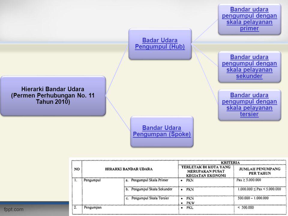 Hierarki Bandar Udara (Permen Perhubungan No. 11 Tahun 2010) Badar Udara Pengumpul (Hub) Bandar udara pengumpul dengan skala pelayanan primer Bandar u
