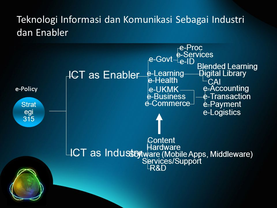 Teknologi Informasi dan Komunikasi Sebagai Industri dan Enabler Strat egi 315 ICT as Industry ICT as Enabler e-Govt e-Learning e-Health e-UKMK e-Business e-Commerce Content Hardware Software (Mobile Apps, Middleware) Services/Support R&D e-Proc e-Services e-ID Blended Learning Digital Library CAI e-Accounting e-Transaction e-Payment e-Logistics e-Policy