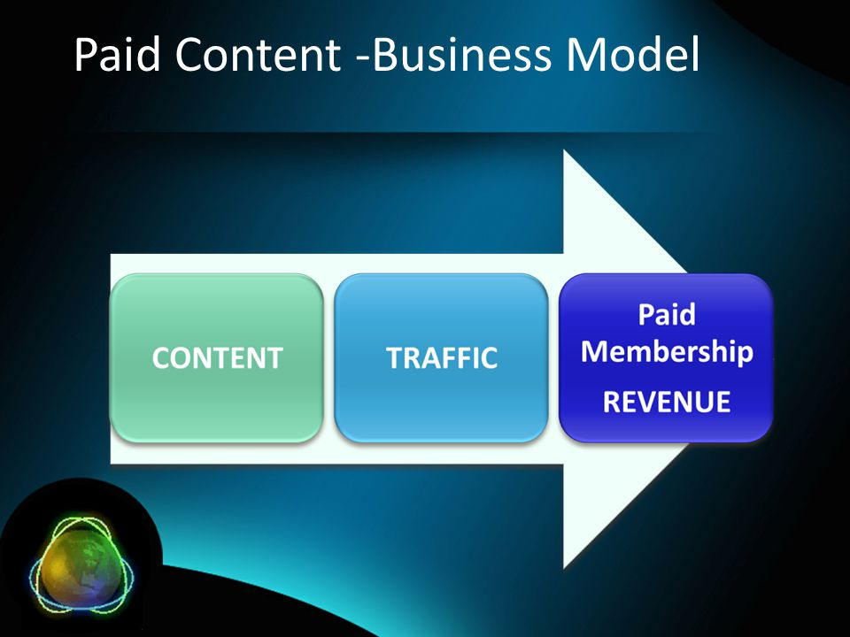 Paid Content -Business Model