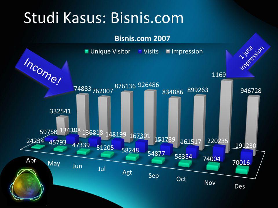 Studi Kasus: Bisnis.com