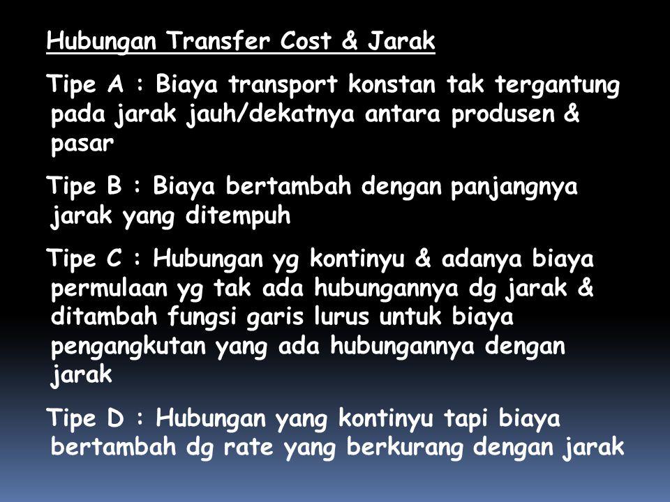 Hubungan Transfer Cost & Jarak Tipe A : Biaya transport konstan tak tergantung pada jarak jauh/dekatnya antara produsen & pasar Tipe B : Biaya bertamb
