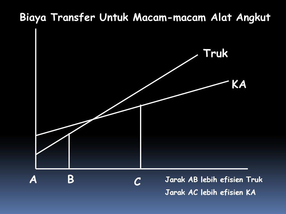 B Truk A C Biaya Transfer Untuk Macam-macam Alat Angkut KA Jarak AB lebih efisien Truk Jarak AC lebih efisien KA