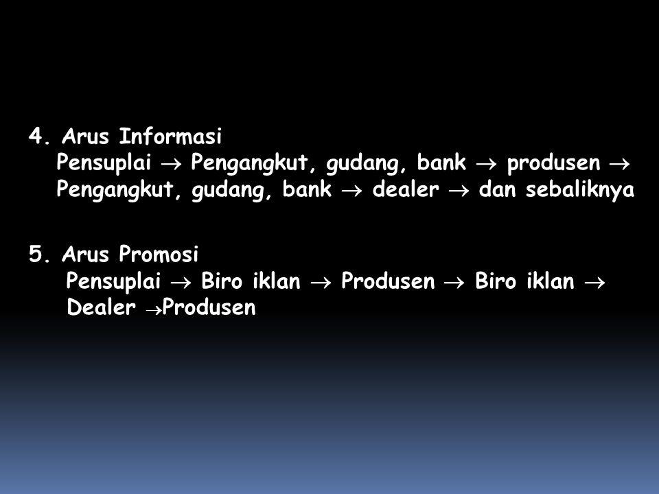 4. Arus Informasi Pensuplai  Pengangkut, gudang, bank  produsen  Pengangkut, gudang, bank  dealer  dan sebaliknya 5. Arus Promosi Pensuplai  Bir