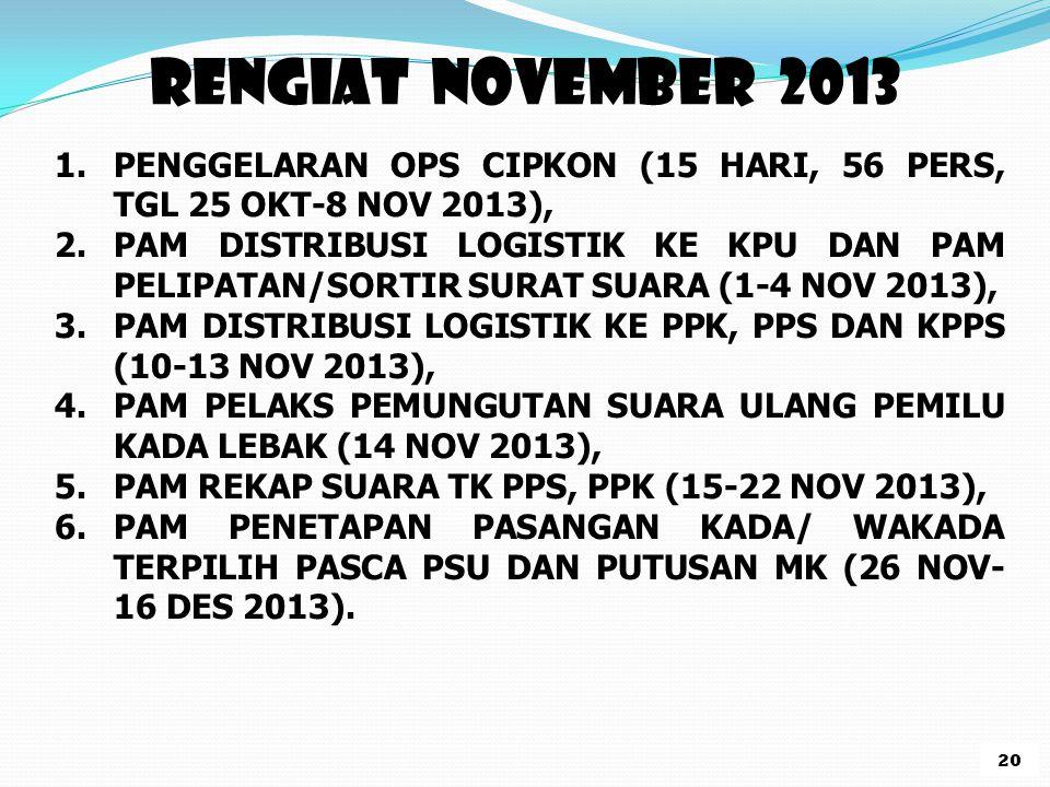 RENGIAT NOVEMBER 2013 1.PENGGELARAN OPS CIPKON (15 HARI, 56 PERS, TGL 25 OKT-8 NOV 2013), 2.PAM DISTRIBUSI LOGISTIK KE KPU DAN PAM PELIPATAN/SORTIR SURAT SUARA (1-4 NOV 2013), 3.PAM DISTRIBUSI LOGISTIK KE PPK, PPS DAN KPPS (10-13 NOV 2013), 4.PAM PELAKS PEMUNGUTAN SUARA ULANG PEMILU KADA LEBAK (14 NOV 2013), 5.PAM REKAP SUARA TK PPS, PPK (15-22 NOV 2013), 6.PAM PENETAPAN PASANGAN KADA/ WAKADA TERPILIH PASCA PSU DAN PUTUSAN MK (26 NOV- 16 DES 2013).