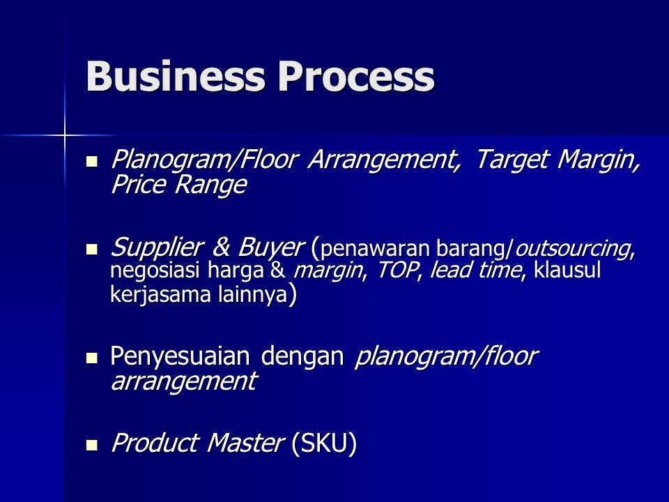 Business Process  Purchase Order ( Sales Manager, Floor Manager, Division Manager, Buyer )  Pengiriman barang sesuai PO (Purchase Order) dan Lead Time yang disepakati  Barang diterima, barcoding process, di display, siap dijual