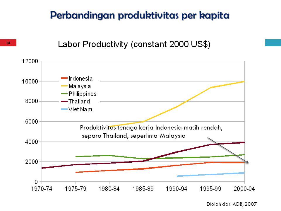 Perbandingan produktivitas per kapita Diolah dari ADB, 2007 Produktivitas tenaga kerja Indonesia masih rendah, separo Thailand, seperlima Malaysia 14