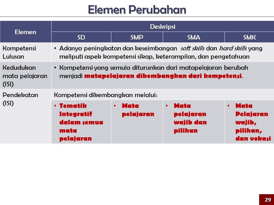 Elemen Deskripsi SDSMPSMASMK Kompetensi Lulusan • Adanya peningkatan dan keseimbangan soft skills dan hard skills yang meliputi aspek kompetensi sikap