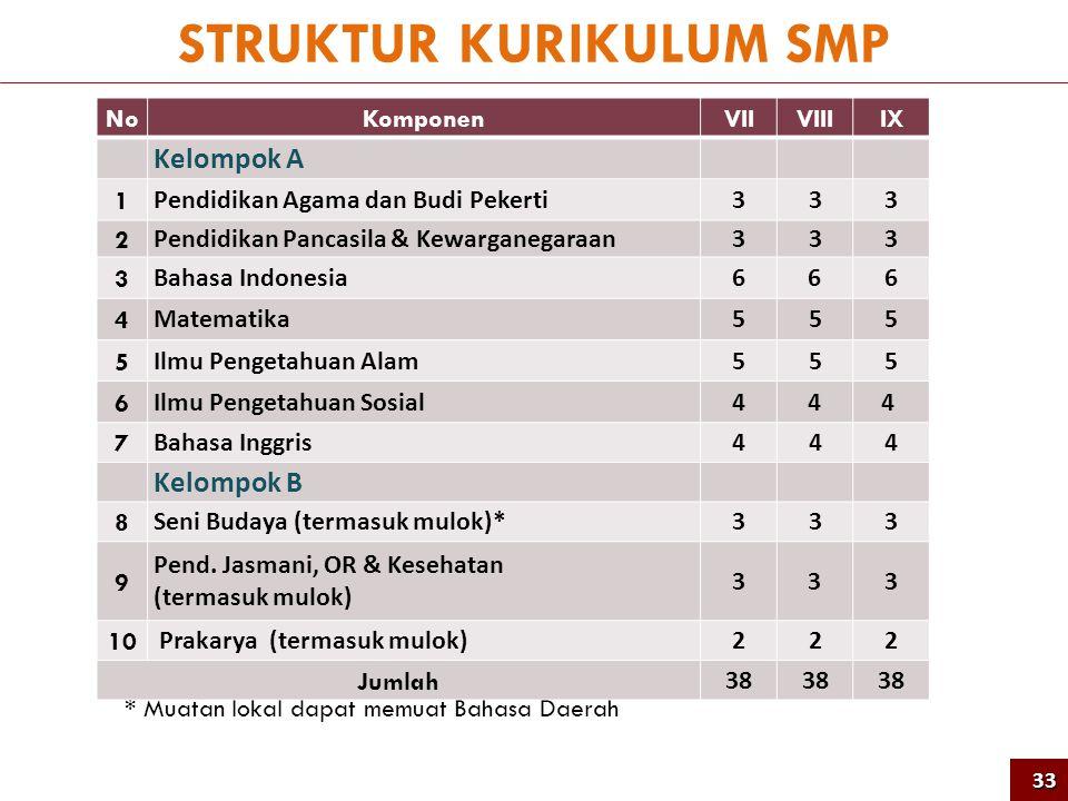 STRUKTUR KURIKULUM SMP * Muatan lokal dapat memuat Bahasa Daerah NoKomponenVIIVIIIIX Kelompok A 1 Pendidikan Agama dan Budi Pekerti333 2 Pendidikan Pa