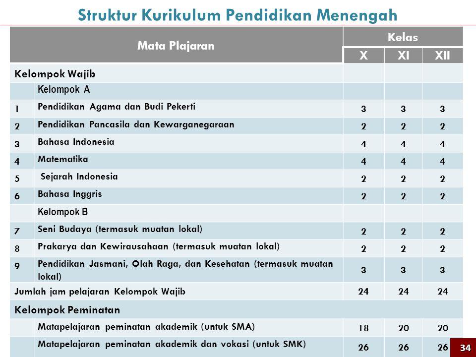 34 Mata Plajaran Kelas XXIXII Kelompok Wajib Kelompok A 1 Pendidikan Agama dan Budi Pekerti 333 2 Pendidikan Pancasila dan Kewarganegaraan 222 3 Bahas