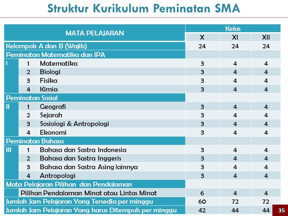 MATA PELAJARAN Kelas XXIXII Kelompok A dan B (Wajib) 24 Peminatan Matematika dan IPA I 1 Matematika 344 2 Biologi 344 3 Fisika 344 4 Kimia 344 Peminat